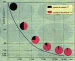 datazionecarbonio
